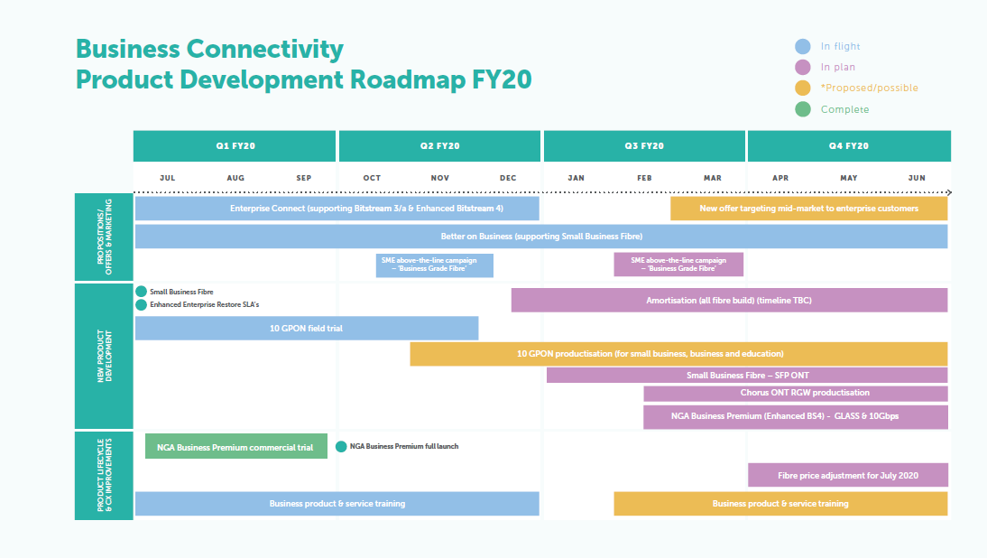 Business connectivity roadmap