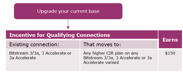 Enterprise Connection Offer