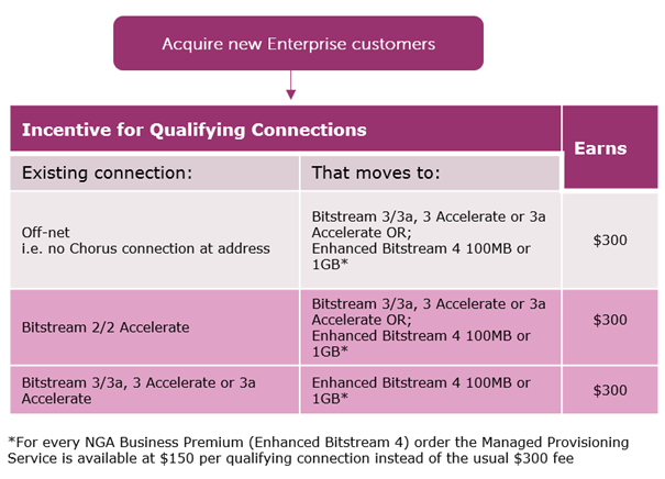 Enterprise Connect Offer