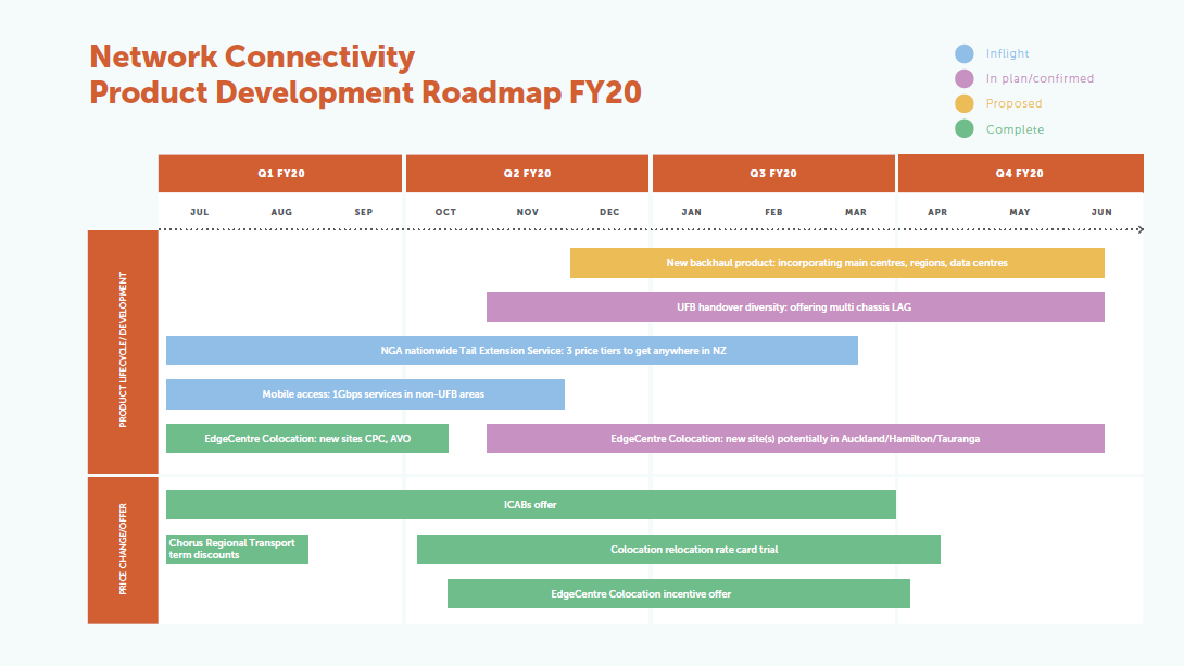 Network connectivity roadmap