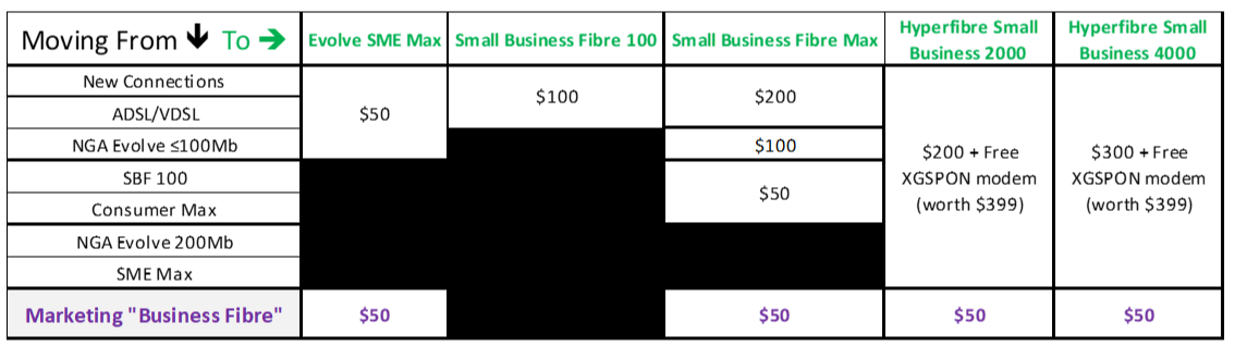 Proposed Small Business offer table