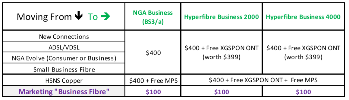 Proposed new Enterprise Business offer