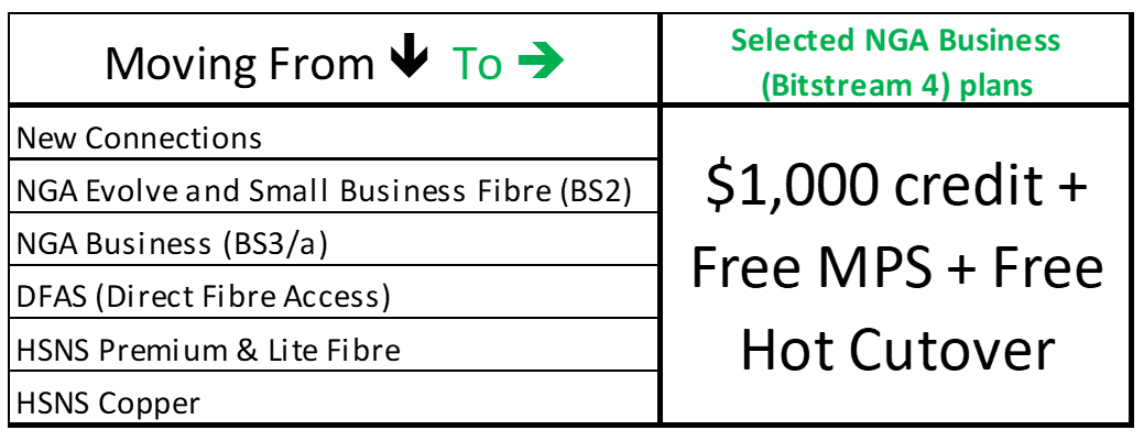 Proposed premium business offer